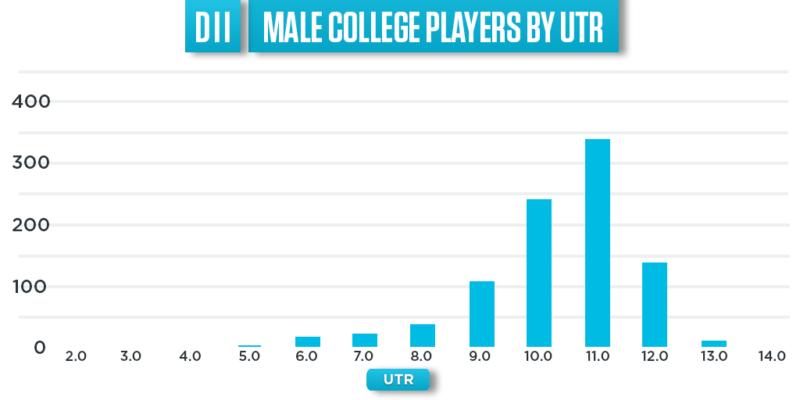 Vilken UTR-Ranking ska jag ha för college?